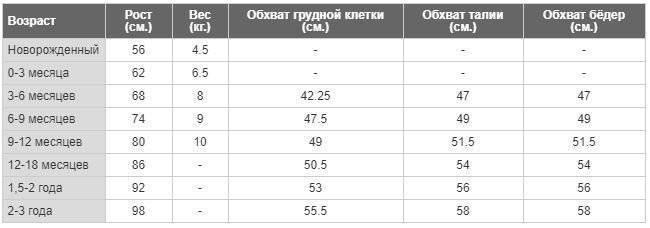 Chto-pokupat-iz-odezhdy-novorozhdennomu - запись пользователя оксана (kalimullina-kv) в сообществе выбор товаров в категории детская одежда - babyblog.ru