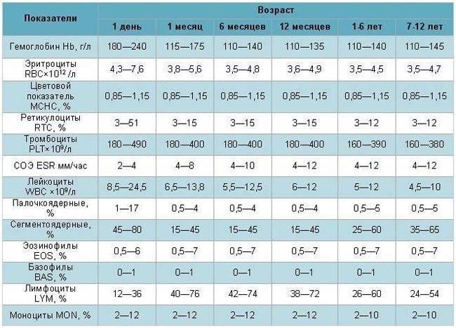 Анализ кала у детей до и после года: норма, расшифровка