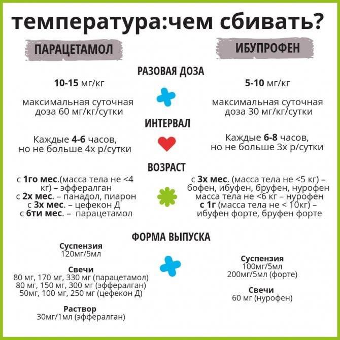Гипертермия у детей: неотложная помощь – стандарты, физические методы охлаждения. действия при белой гипертермии и других формах, клинические рекомендации