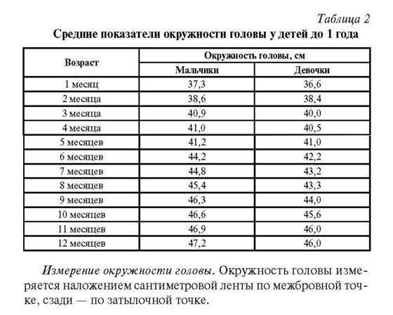 Нормы веса ребенка до года. таблица воз на гв, искусственном вскармливании