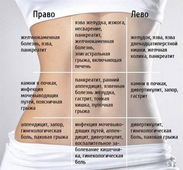 Признаки поджелудочной железы симптомы где болит