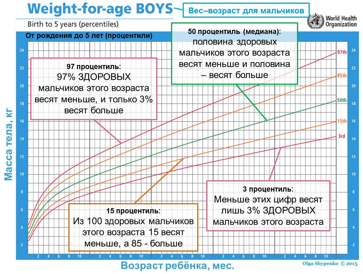 Вес ребенка при рождении