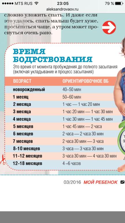 Сон грудничка по месяцам – таблица для ребенка с рождения до года 2020